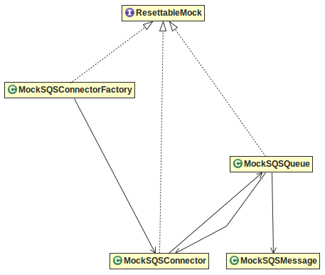 Notes on Nevado JMS interface to Amazon Web Services Simple Queueing
